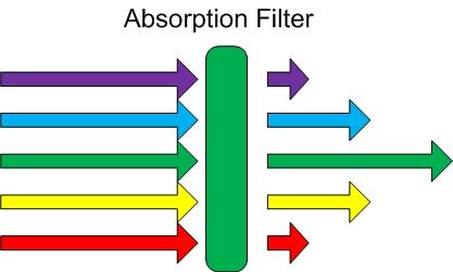 Absorption filter 18751ab01a54948dca71c6a08d23cbf95