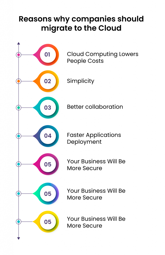Companies Should Migrate to the Cloud